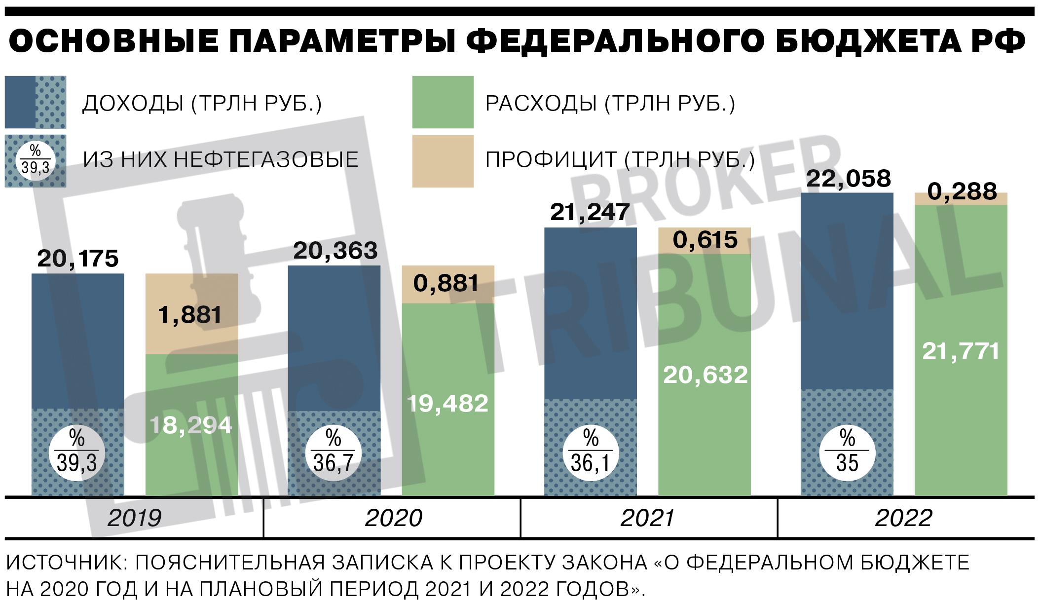 Как заработать на падении рубля