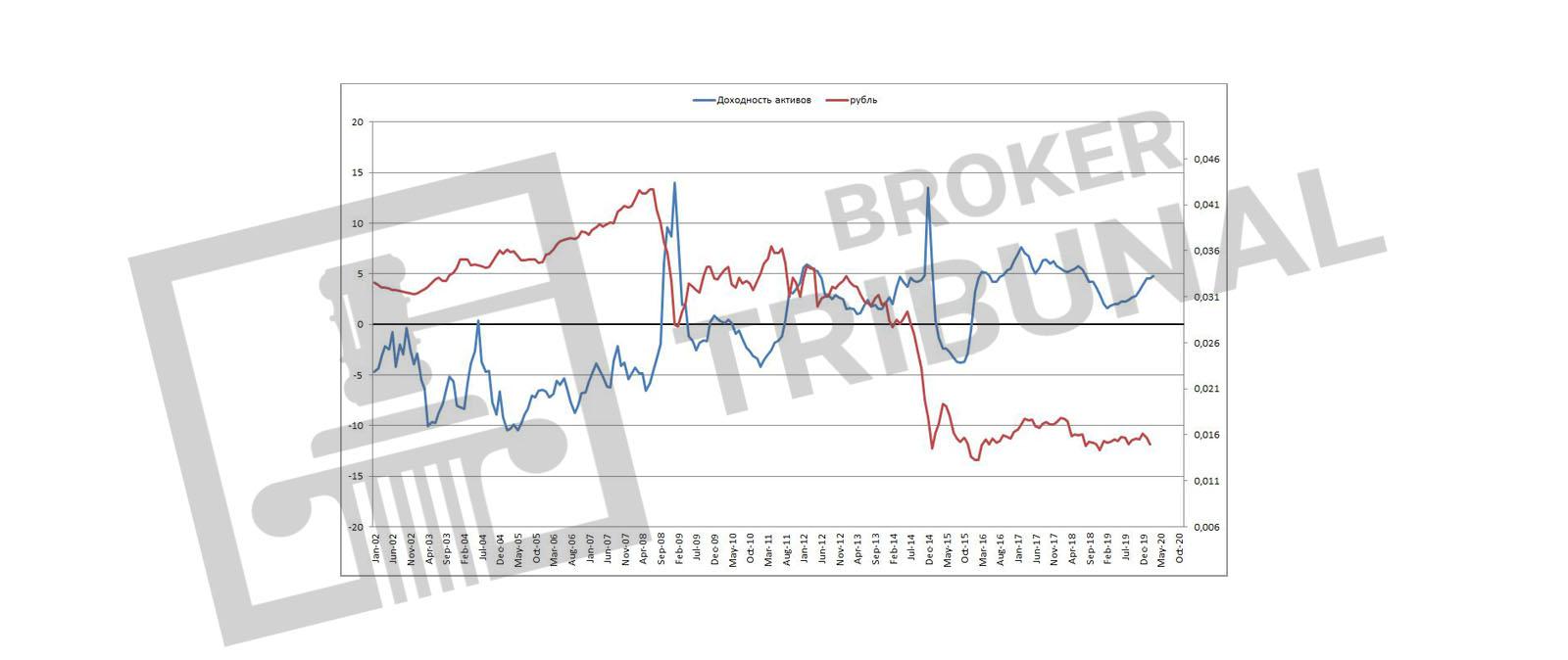 Доходность рублевых активов