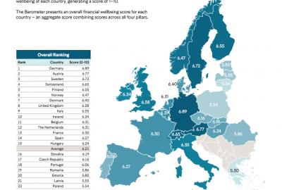 Рейтинг европейских стран по финансовому благополучию